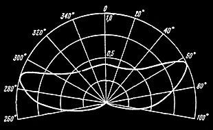 Radiation Pattern from 50-degree Spiral Antenna