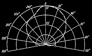 Radiation Pattern from 60-degree Spiral Antenna