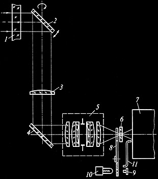 Venera-9 Camera Diagram