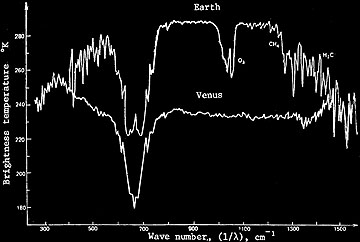 Infrared Spectrum from Venera-15