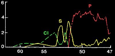 X-Ray Fluorescent Spectrum of Aerosol